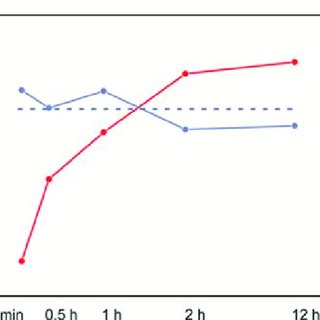 (PDF) Controllable increase of B content in B-Pd