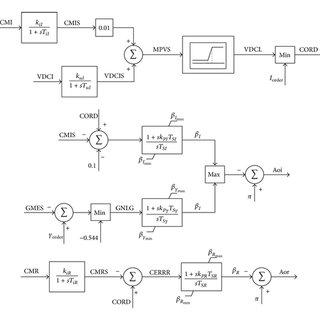 DC voltage transient waveform on the inverter side under