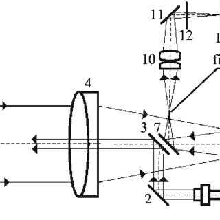 (PDF) Autocollimator for Small Angle Measurement over Long