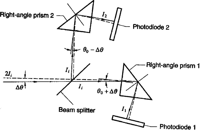 Light traversing through a right-angle prism. Fig. 2