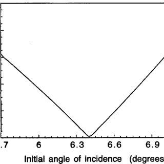 (PDF) Angle measurement based on the internal-reflection