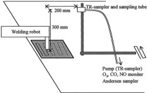 A schematic diagram of welding operation and sampling