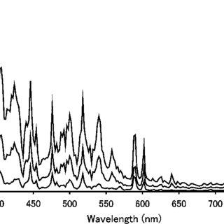 (PDF) Blue-Light Hazard from CO2 Arc Welding of Mild Steel