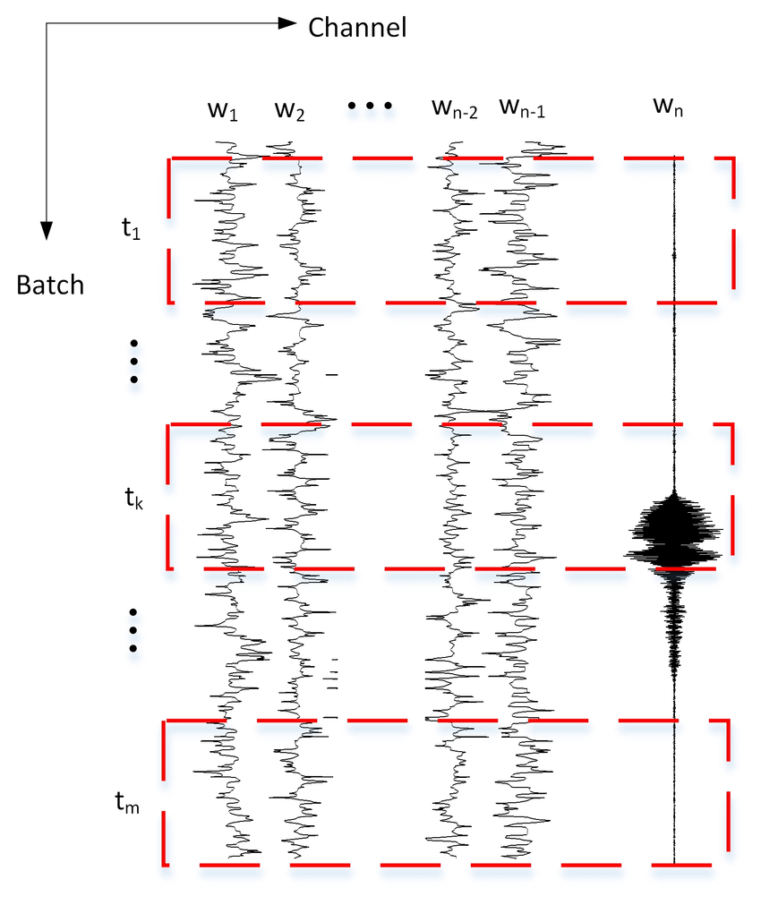 medium resolution of the schematic diagram of joint context eeg speech tuple the horizontal axle is