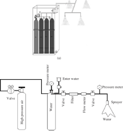 generator of water mist a picture and b schematic diagram  [ 842 x 960 Pixel ]