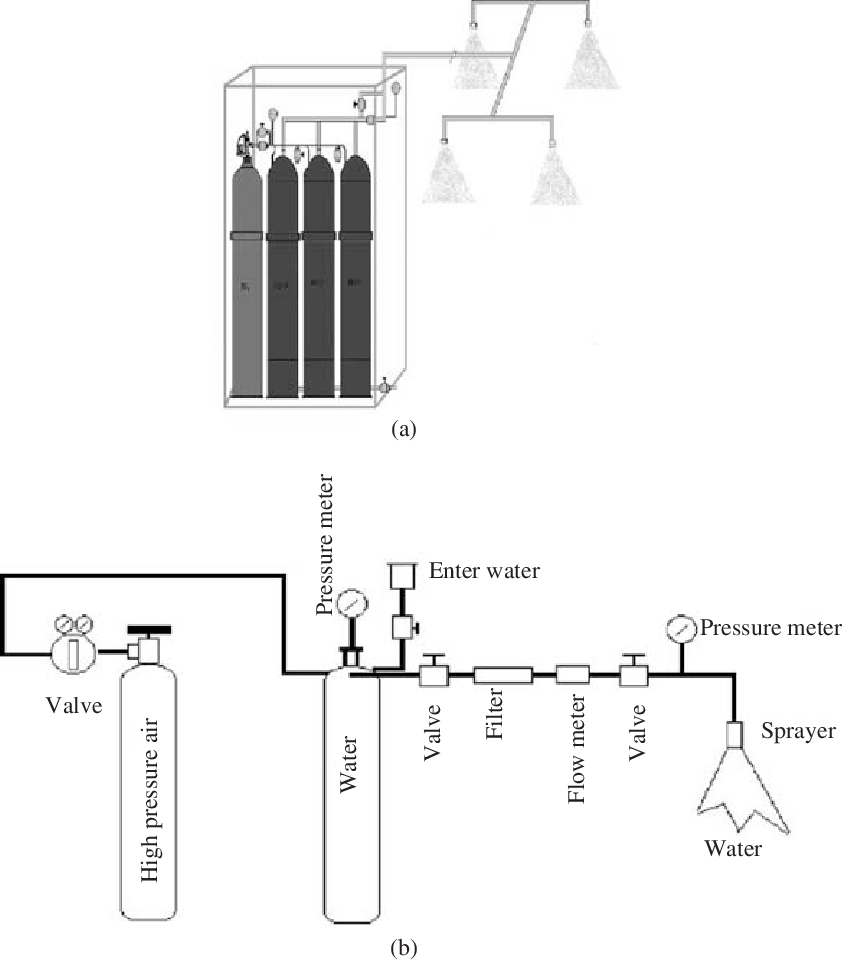 medium resolution of generator of water mist a picture and b schematic diagram