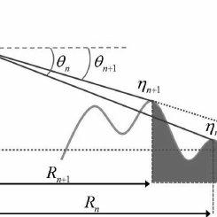 (PDF) A Study on Radar Image Simulation for Ocean Waves