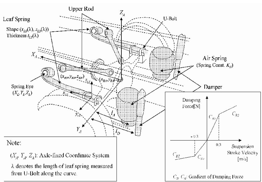 Structure of two-bag suspension system and design