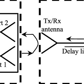 (PDF) Far-Field Interrogation of Microstrip Patch Antenna