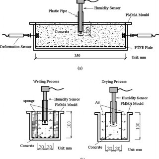 Schematic diagram of (a) concrete humidity and deformation