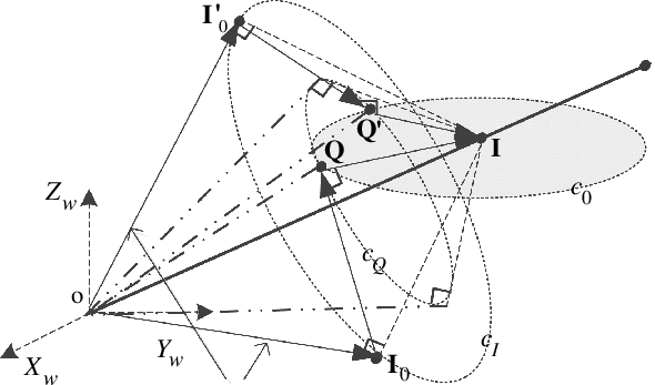 Geometric interpretation of the two possible solutions