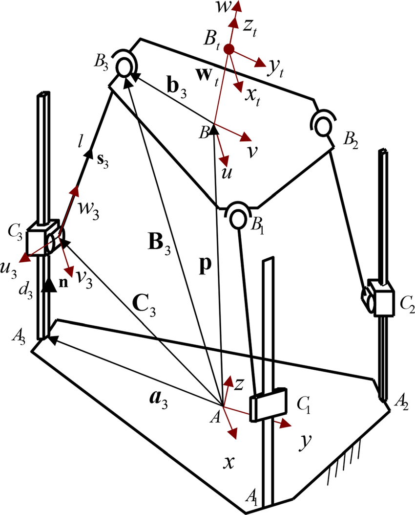 hight resolution of 2 a kinematic diagram of the