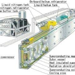 Maglev Train Diagram Bmw E53 Radio Wiring Superconducting Magnet. | Download Scientific