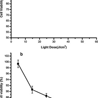 (PDF) Study of low doses Cisplatin synergistic effect on
