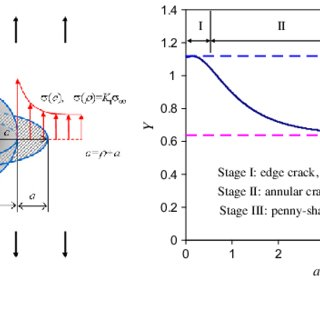 (PDF) The Fatigue Limit of Bearing Steels