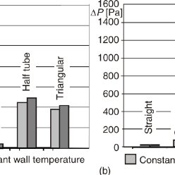Mixed mean temperature of air flow for: (a) constant heat