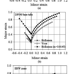 calculated forming limit diagrams a dp590 base sheet b dp590 base [ 729 x 1730 Pixel ]