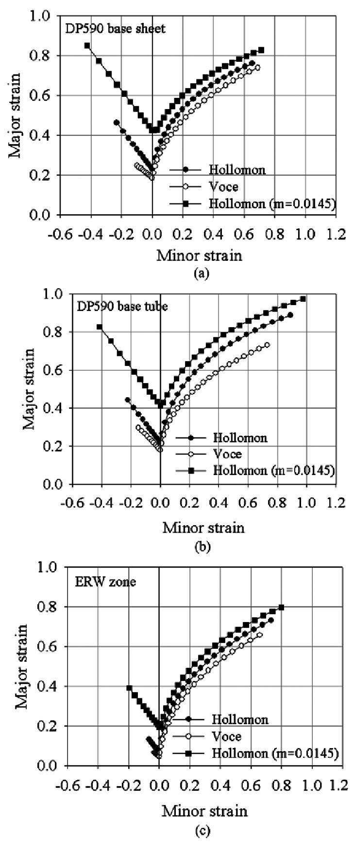 medium resolution of calculated forming limit diagrams a dp590 base sheet b dp590 base