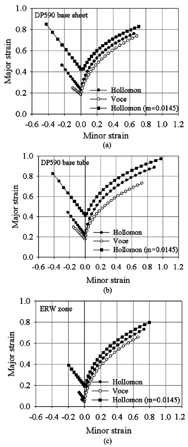 hight resolution of calculated forming limit diagrams a dp590 base sheet b dp590 base