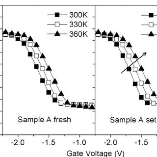 I-V curves of samples A, B, and C in the fresh, set, and