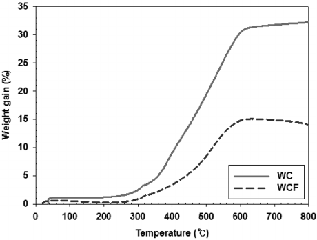 Thermal gravimetric analysis (TGA) curves to estimate CO 2