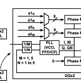 (a) Duty cycle correction (DCC) circuits for the