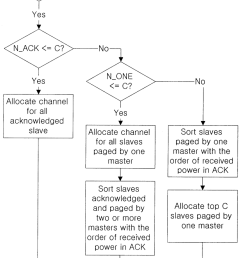 flowchart of the proposed single phase clustering scheme master node  [ 850 x 2175 Pixel ]