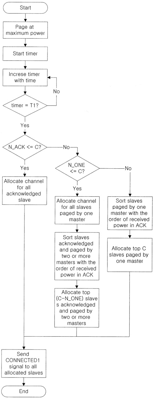 small resolution of flowchart of the proposed single phase clustering scheme master node