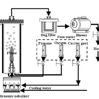 (PDF) Green-Emitting Silicate Phosphor Under Long