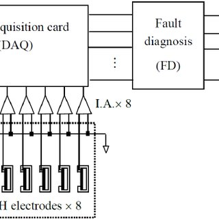 Block diagram of LabVIW for pre-calculation with measured