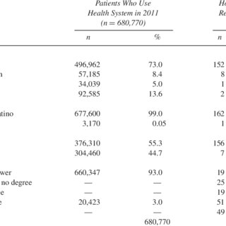 (PDF) Health Care and Social Media Platforms in Hospitals