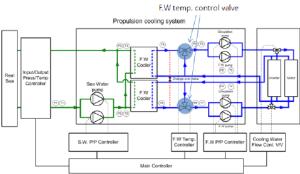Fig 9 Block diagram of FW temperature control valve