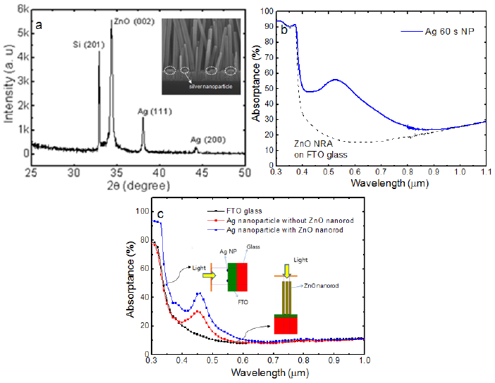 a) 2 θ scan XRD patterns of ZnO nanorods with embedded Ag