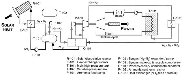 Conceptional system design of a solar thermal power plant