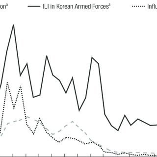 (PDF) Vaccination Policy in Korean Armed Forces: Current