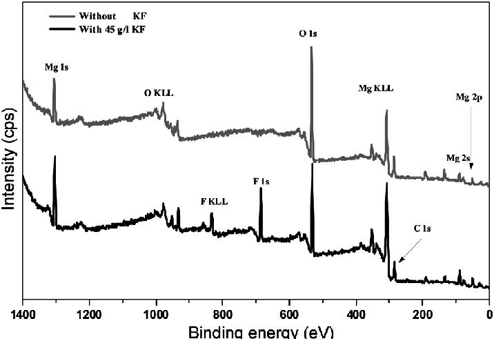 Survey XPS spectra for AZ31B magnesium alloy after