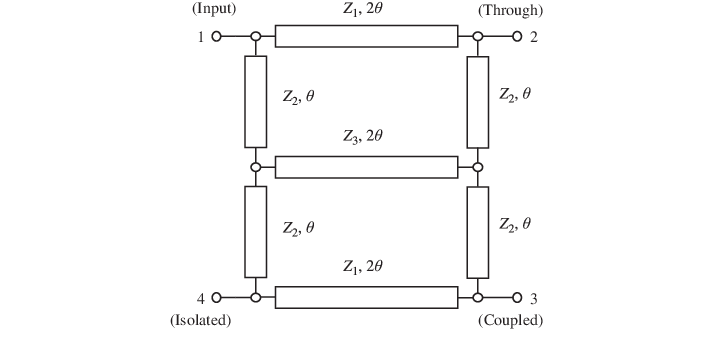 Schematic of proposed dual-band branch-line coupler with