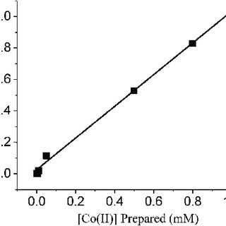 Overall solubility of Co II hydroxide as a function of pH