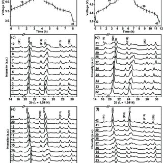 The differential capacity (dQ/dV) plots for the half-cells
