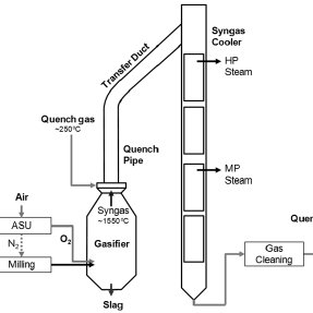 Coal gasification process with a gas quench system