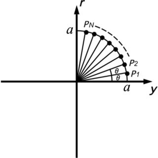 Constraints used in the design of circular coils (y = a