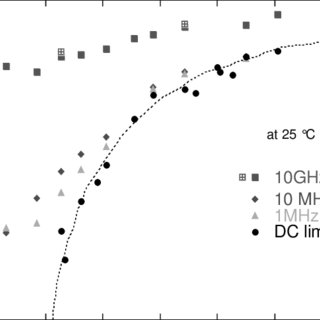 2. Decoupling of the ionic conductivity from the viscosity