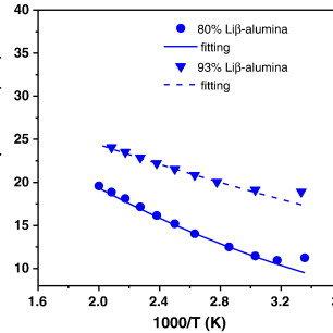 Temperature dependent conductivity of Na β-alumina (red