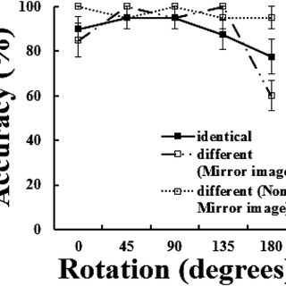 (PDF) Mental Rotation of Viewpoint-Dependent/Independent