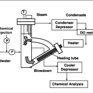 (PDF) A New Patented Oxygen Scavenger to Replace Hydrazine