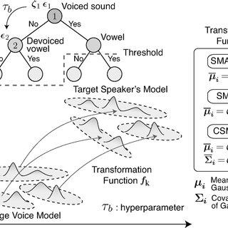 (PDF) Analysis of Speaker Adaptation Algorithms for HMM