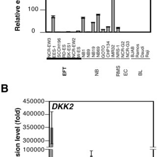 A, B, Real-time RT-PCR analysis using pediatric tumor cell