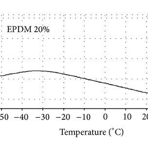 Variation of shear strength with % EPDM for EPDM/SMR L