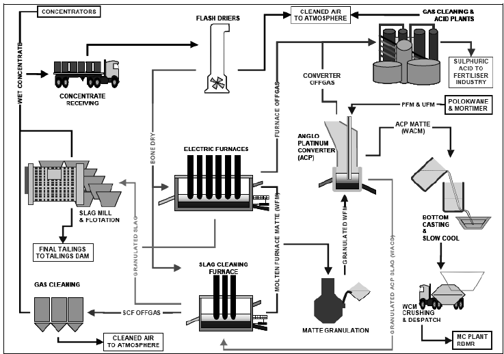 Simplified Smelter Process Flow Schematic at Waterval