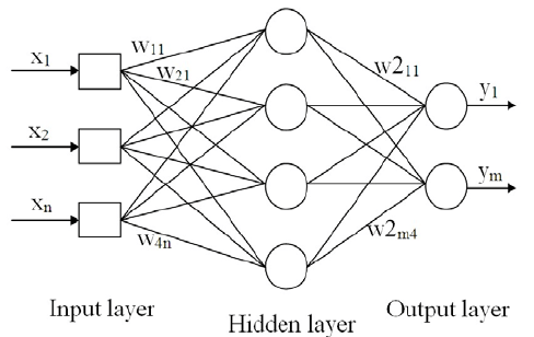 A Schematic Diagram Of A Multi Layer Perceptron MLP Neural